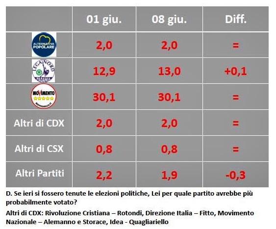 M5S: Grillo, Di Maio candidato premier? Decideremo