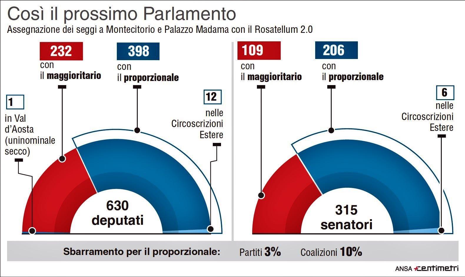Il Rosatellum supera il voto segreto, ora tocca al Senato