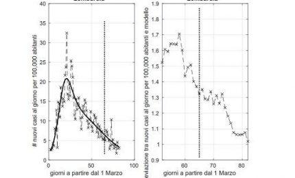 Fase 2: contagi medio-alti in Liguria, Lombardia e Piemonte