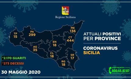 Coronavirus, In Sicilia 2 contagiati e una vittima in 24h