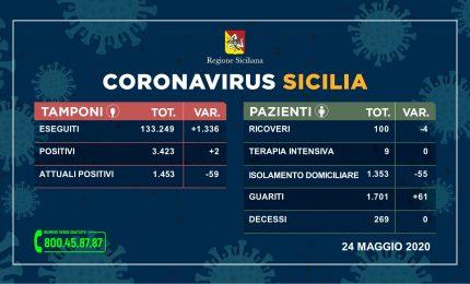 Coronavirus, in Sicilia solo due contagiati in 24h