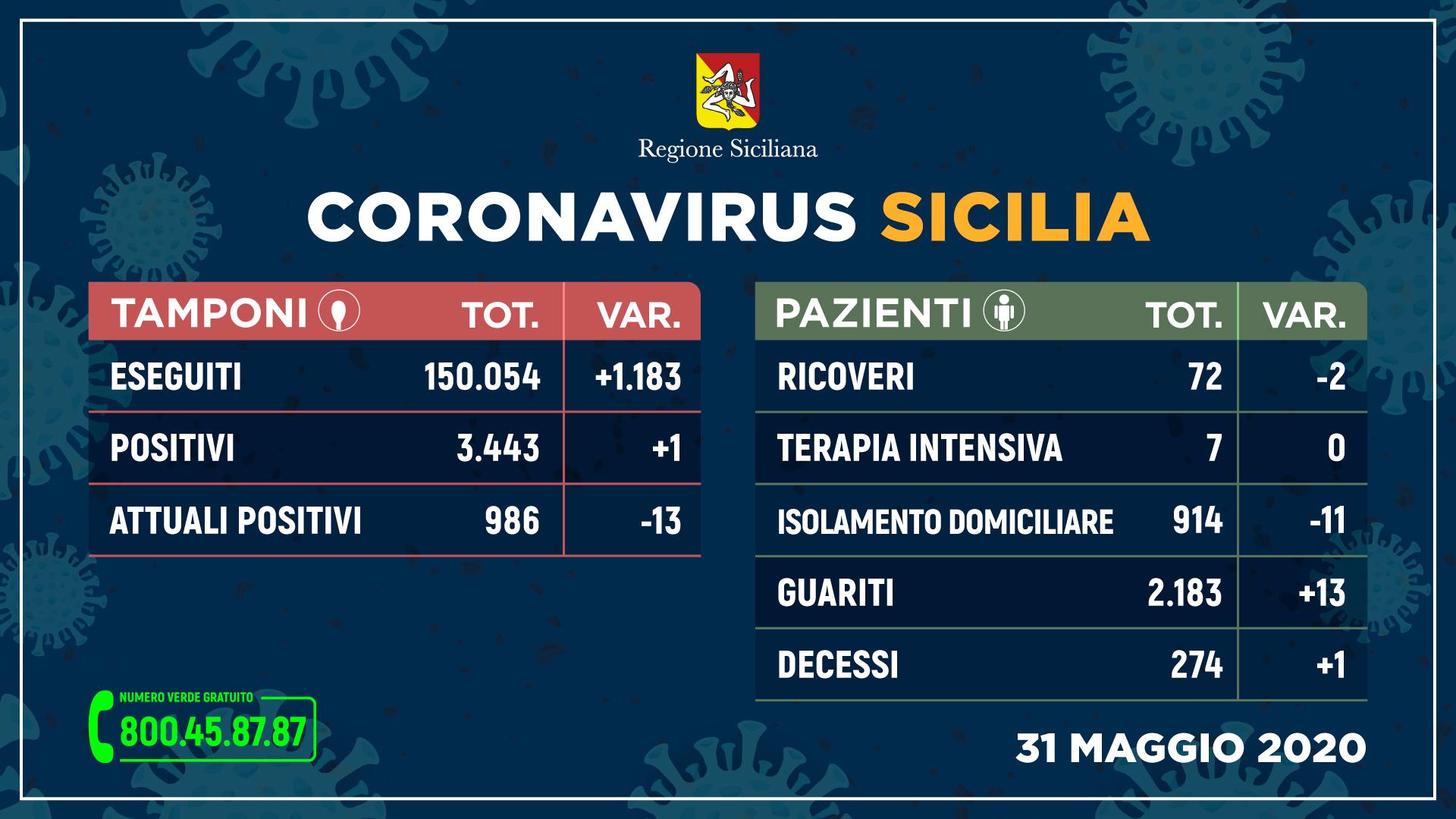 Coronavirus, in Sicilia un contagio e una vittima in 24h