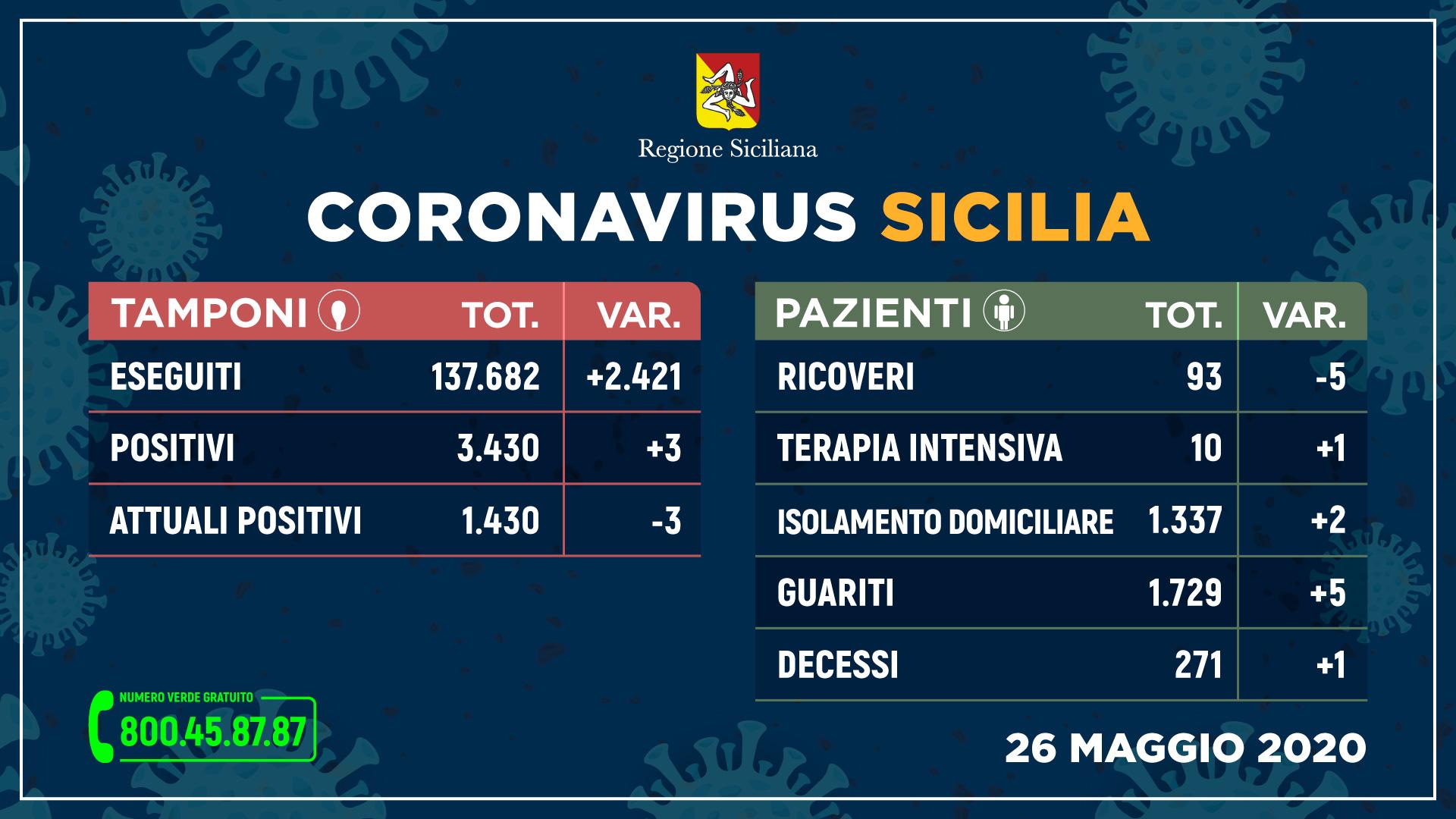 Coronavirus, in Sicilia tre nuovi contagi e un solo decesso