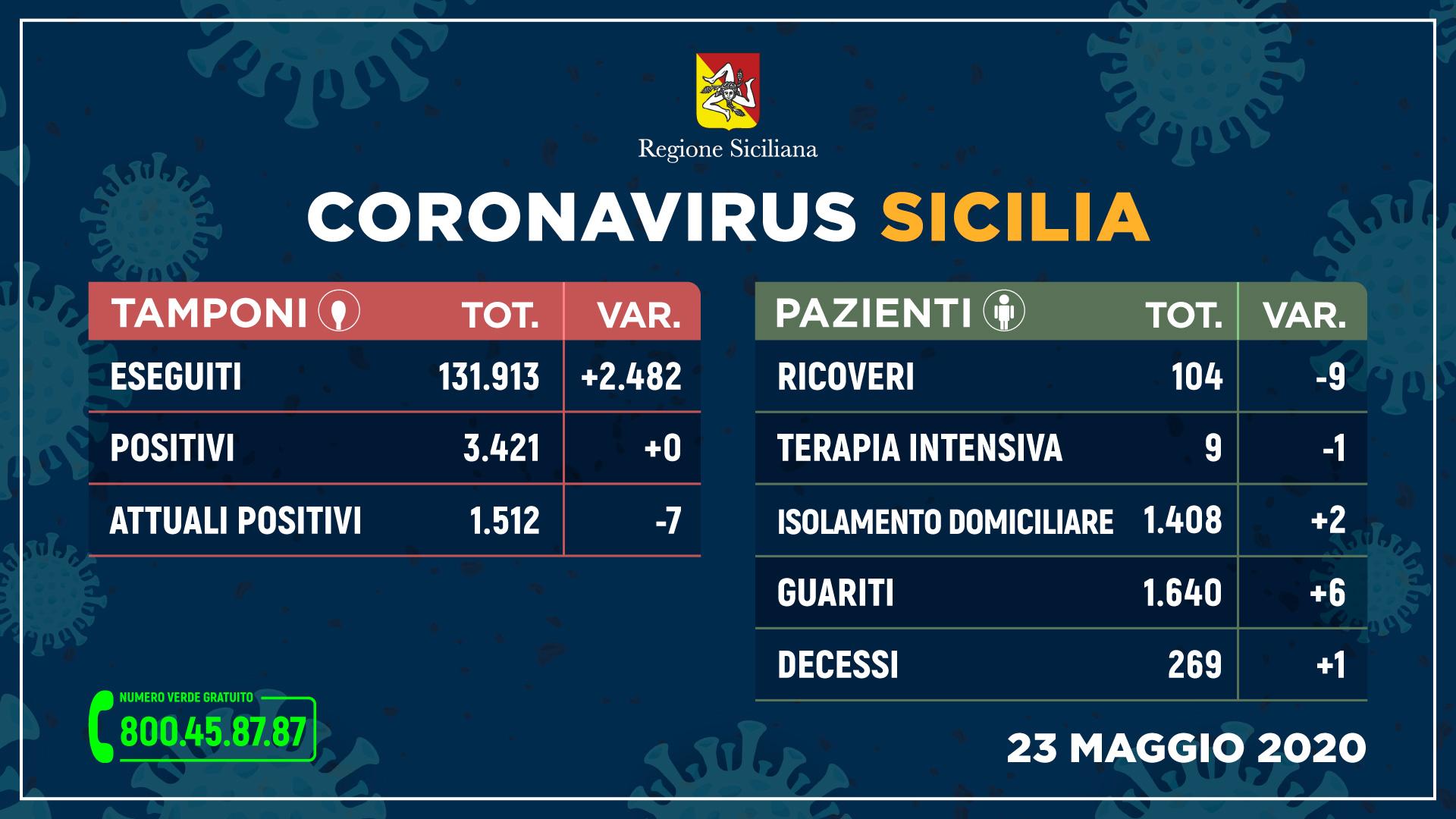 Coronavirus, in Sicilia prima volta senza contagi