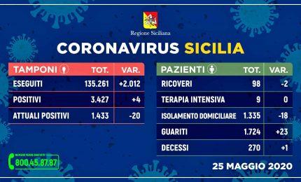 Coronavirus, in Sicilia quattro nuovi contagi ma crescono i guariti