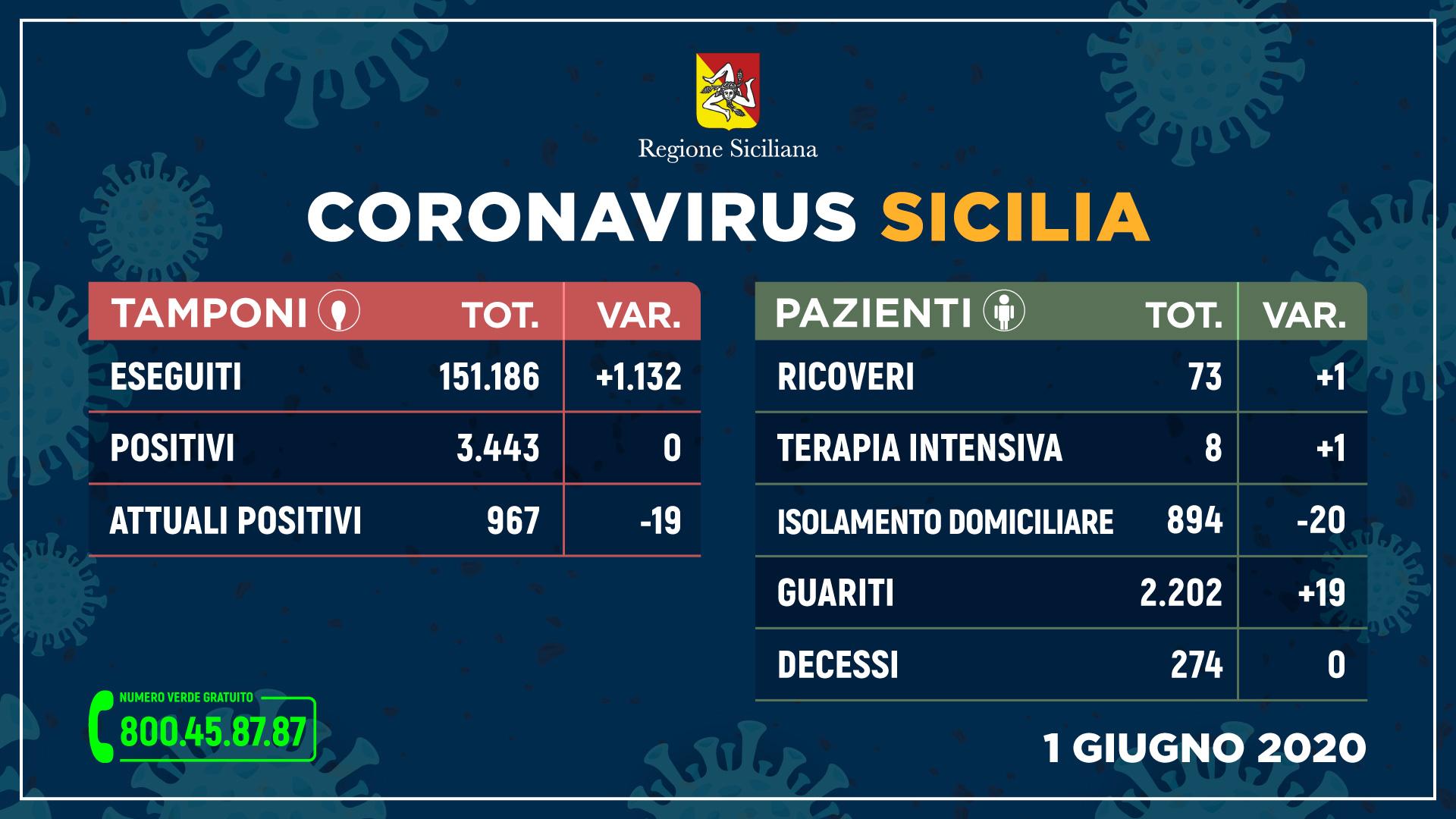 Coronavirus, in Sicilia niente vittime e contagiati nelle ultime 24h
