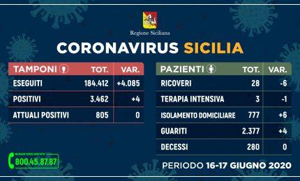 Coronavirus, 4 nuovi positivi in 48 ore