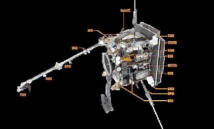 "Venere, Terra e Marte ripresi dalla sonda ""Solar Orbiter"""