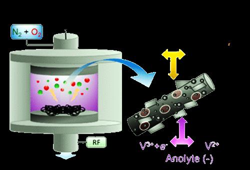 Nuovi elettrodi al grafene per batterie con efficienza al 94%